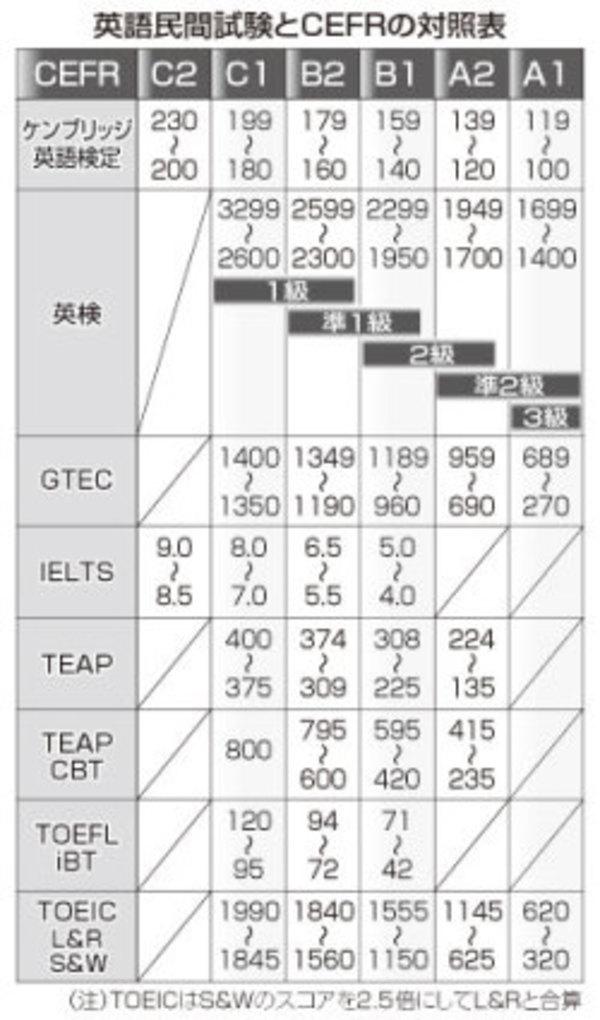 大学入試ー民間の英語試験の活用加速化