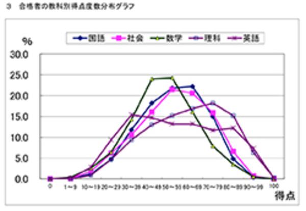 平成30年度宮崎県立高校入試結果分析